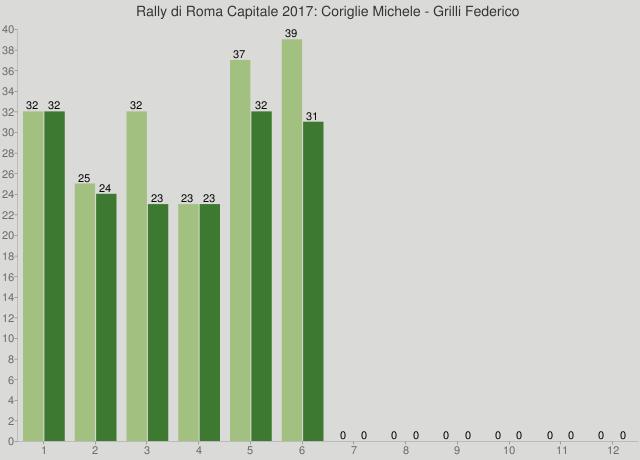 Rally di Roma Capitale 2017: Coriglie Michele - Grilli Federico