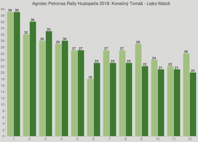 Agrotec Petronas Rally Hustopeče 2018: Konečný Tomáš - Lejko Matúš