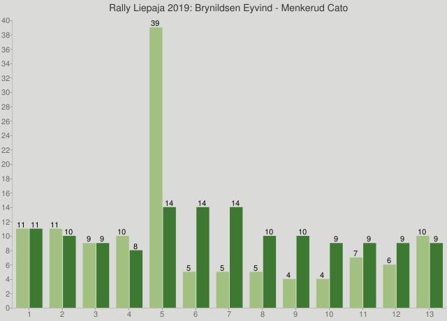 Rally Liepaja 2019: Brynildsen Eyvind - Menkerud Cato
