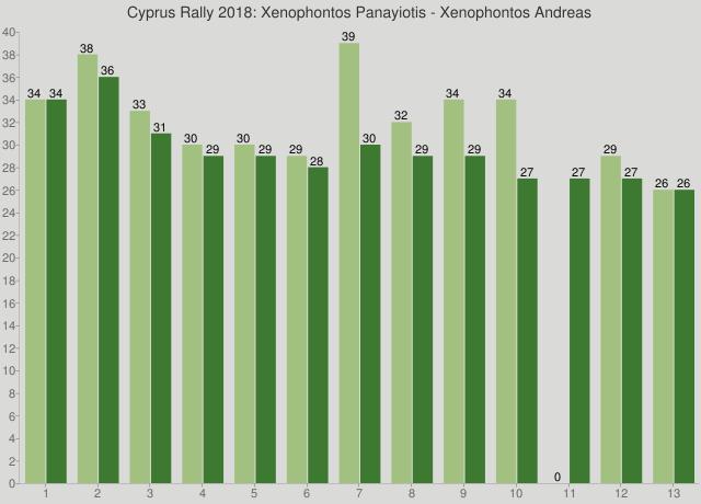 Cyprus Rally 2018: Xenophontos Panayiotis - Xenophontos Andreas