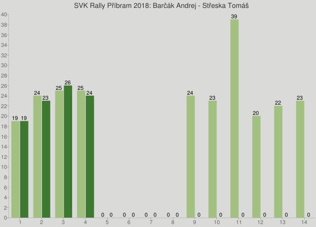 SVK Rally Příbram 2018: Barčák Andrej - Střeska Tomáš