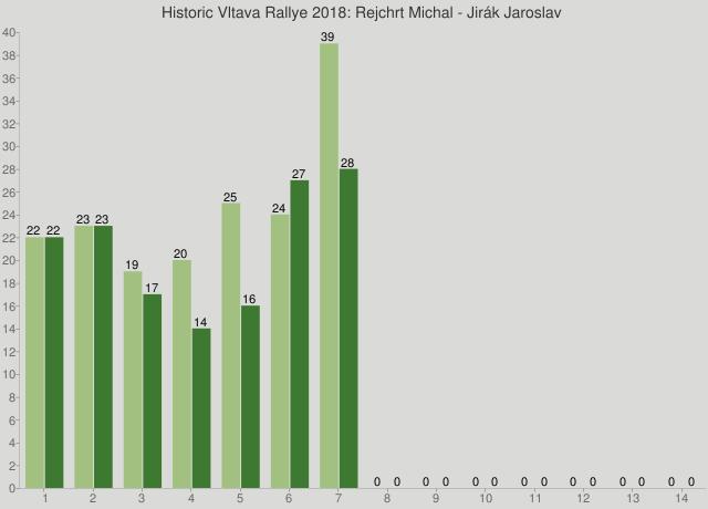 Historic Vltava Rallye 2018: Rejchrt Michal - Jirák Jaroslav