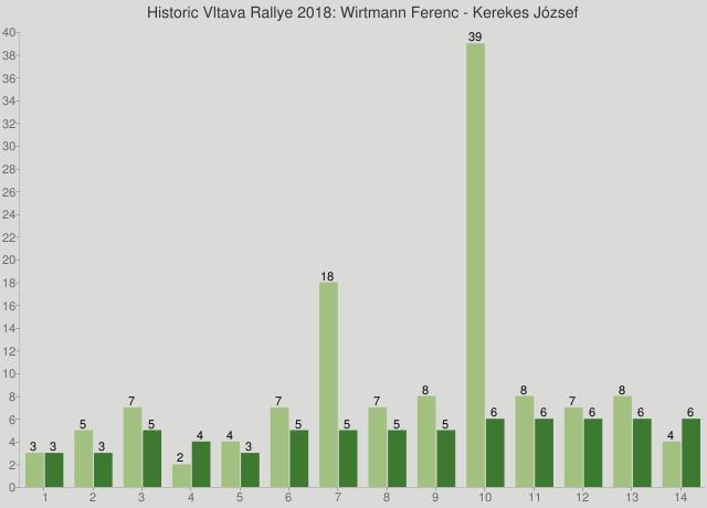 Historic Vltava Rallye 2018: Wirtmann Ferenc - Kerekes József