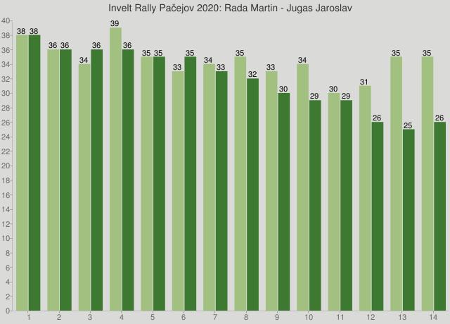 Invelt Rally Pačejov 2020: Rada Martin - Jugas Jaroslav