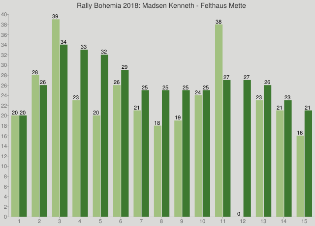 Rally Bohemia 2018: Madsen Kenneth - Felthaus Mette
