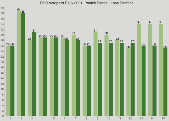 EKO Acropolis Rally 2021: Panteli Petros - Laos Pambos