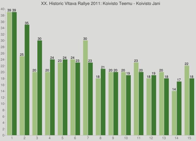 XX. Historic Vltava Rallye 2011: Koivisto Teemu - Koivisto Jani