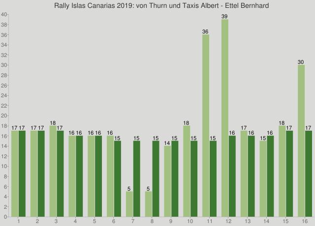Rally Islas Canarias 2019: von Thurn und Taxis Albert - Ettel Bernhard