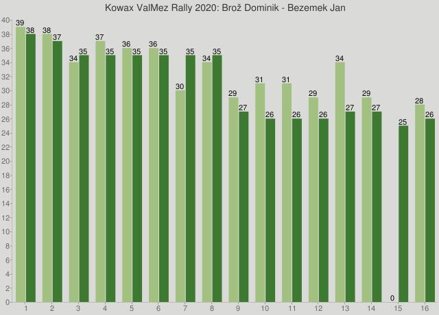 Kowax ValMez Rally 2020: Brož Dominik - Bezemek Jan