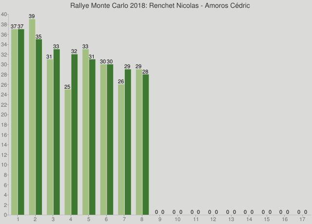 Rallye Monte Carlo 2018: Renchet Nicolas - Amoros Cédric