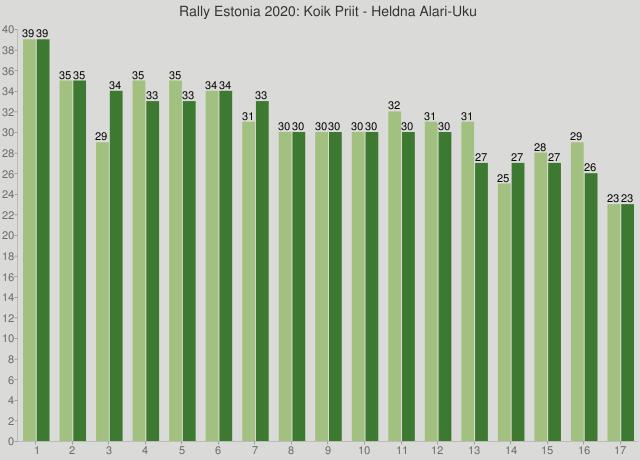 Rally Estonia 2020: Koik Priit - Heldna Alari-Uku