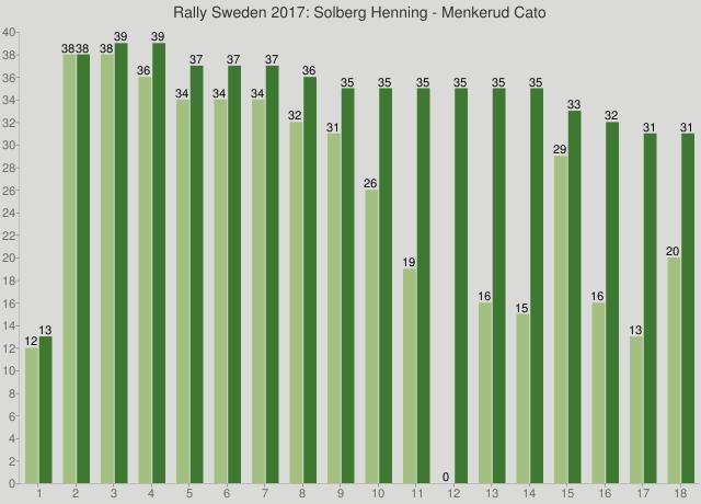 Rally Sweden 2017: Solberg Henning - Menkerud Cato