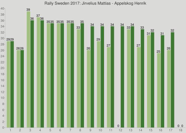 Rally Sweden 2017: Jirvelius Mattias - Appelskog Henrik