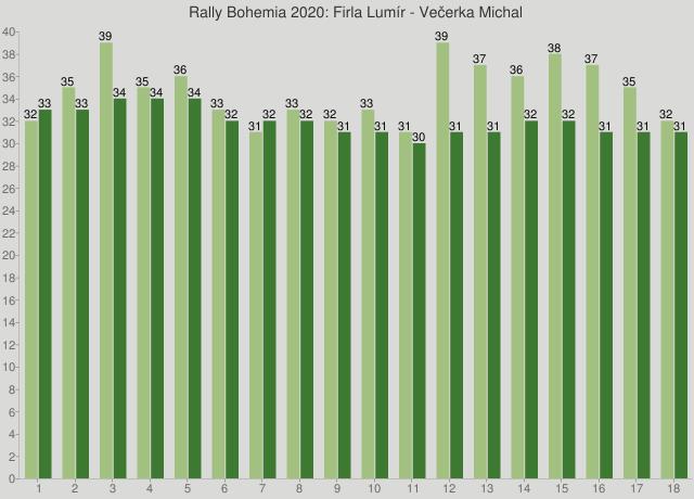 Rally Bohemia 2020: Firla Lumír - Večerka Michal