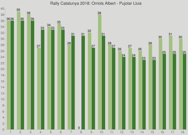 Rally Catalunya 2018: Orriols Albert - Pujolar Lluis