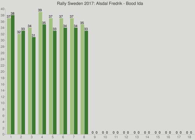 Rally Sweden 2017: Alsdal Fredrik - Bood Ida