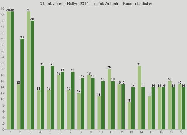 31. Int. Jänner Rallye 2014: Tlusťák Antonín - Kučera Ladislav