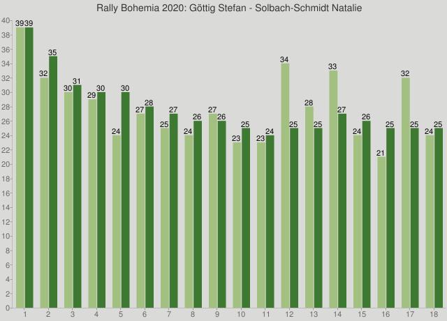 Rally Bohemia 2020: Göttig Stefan - Solbach-Schmidt Natalie