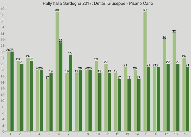Rally Italia Sardegna 2017: Dettori Giuseppe - Pisano Carlo