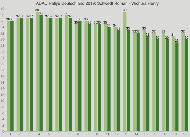 ADAC Rallye Deutschland 2019: Schwedt Roman - Wichura Henry