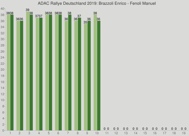 ADAC Rallye Deutschland 2019: Brazzoli Enrico - Fenoli Manuel