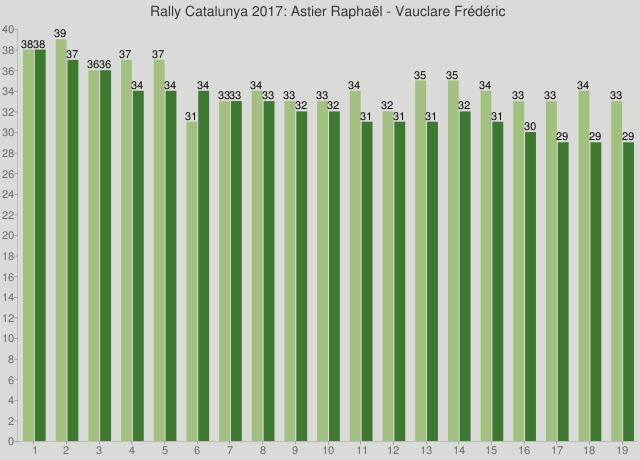 Rally Catalunya 2017: Astier Raphaël - Vauclare Frédéric
