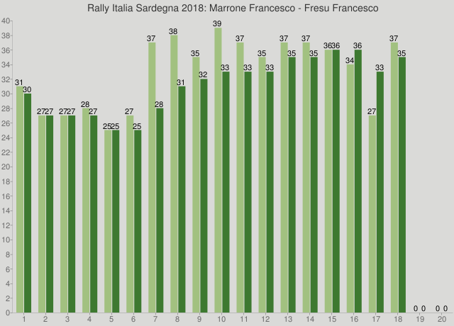 Rally Italia Sardegna 2018: Marrone Francesco - Fresu Francesco