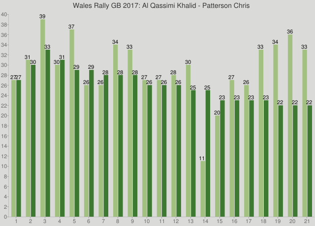 Wales Rally GB 2017: Al Qassimi Khalid - Patterson Chris