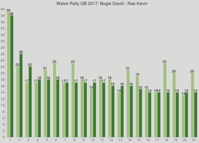 Wales Rally GB 2017: Bogie David - Rae Kevin