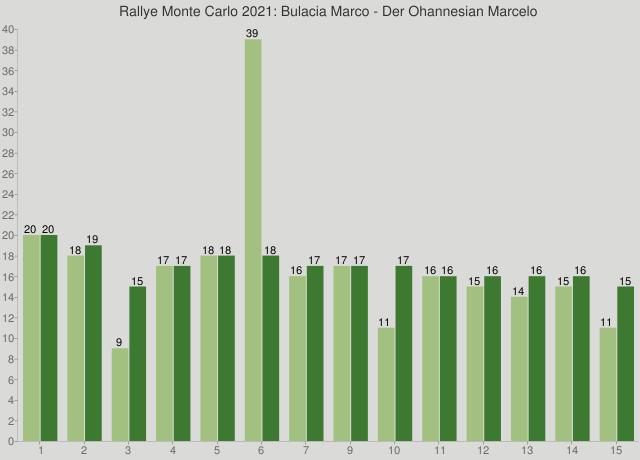 Rallye Monte Carlo 2021: Bulacia Marco - Der Ohannesian Marcelo