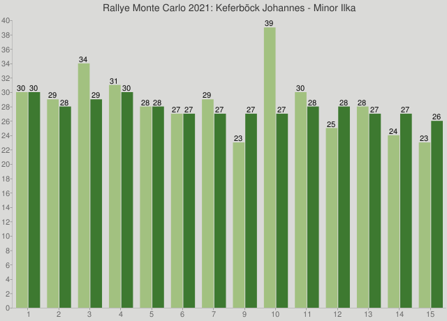 Rallye Monte Carlo 2021: Keferböck Johannes - Minor Ilka