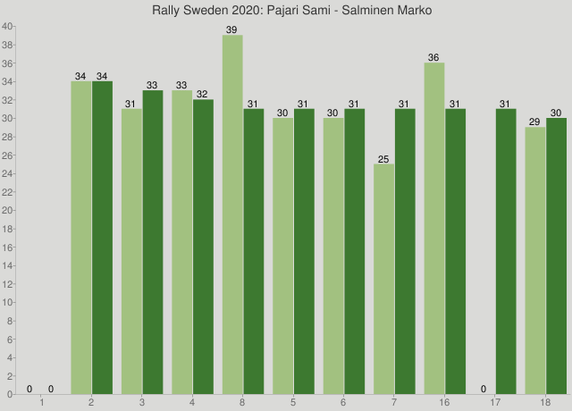 Rally Sweden 2020: Pajari Sami - Salminen Marko