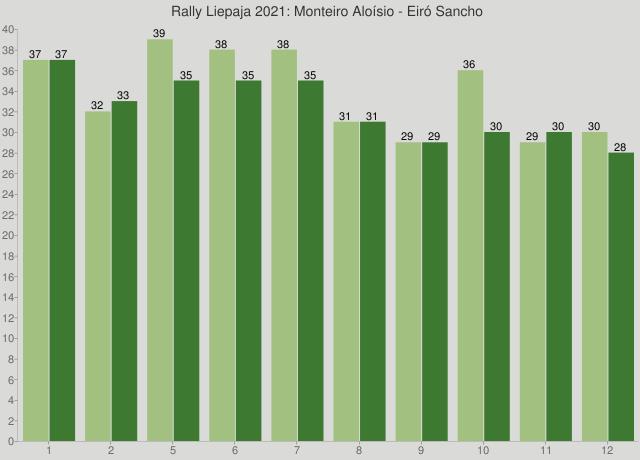 Rally Liepaja 2021: Monteiro Aloísio - Eiró Sancho