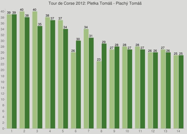 Tour de Corse 2012: Pletka Tomáš - Plachý Tomáš