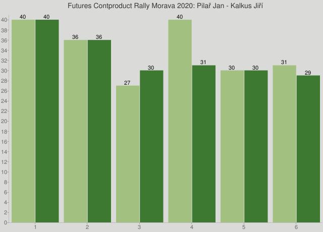 Futures Contproduct Rally Morava 2020: Pilař Jan - Kalkus Jiří