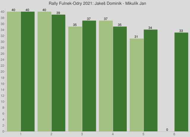 Rally Fulnek-Odry 2021: Jakeš Dominik - Mikulík Jan