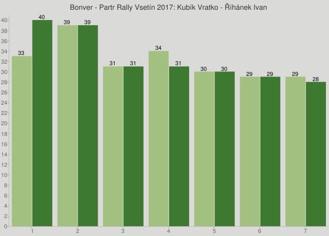 Bonver - Partr Rally Vsetín 2017: Kubík Vratko - Říhánek Ivan