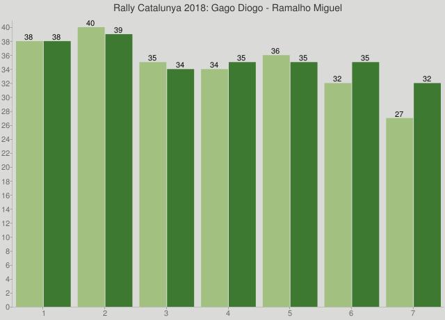 Rally Catalunya 2018: Gago Diogo - Ramalho Miguel