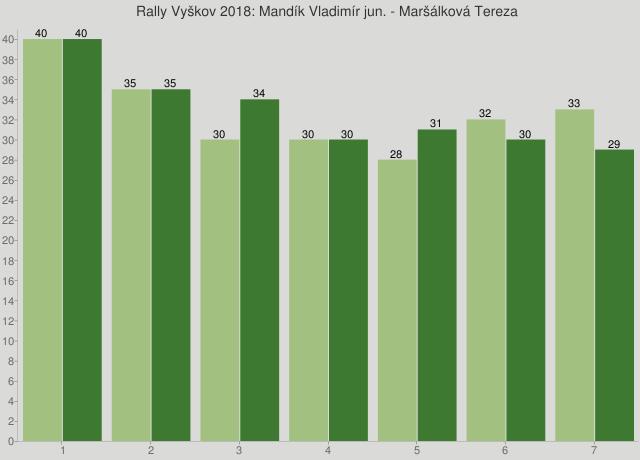 Rally Vyškov 2018: Mandík Vladimír jun. - Maršálková Tereza