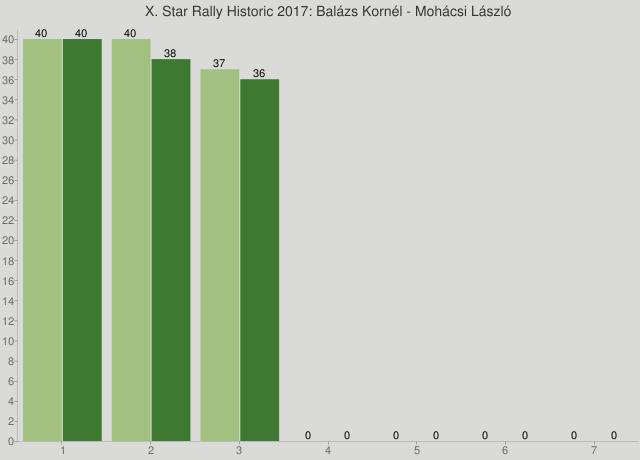 X. Star Rally Historic 2017: Balázs Kornél - Mohácsi László