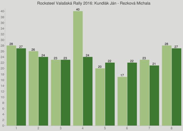 Rocksteel Valašská Rally 2016: Kundlák Ján - Rezková Michala
