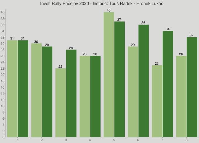 Invelt Rally Pačejov 2020 - historic: Touš Radek - Hronek Lukáš