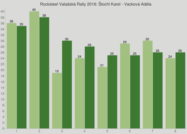 Rocksteel Valašská Rally 2016: Štochl Karel - Vacková Adéla