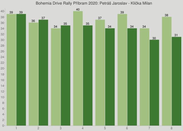 Bohemia Drive Rally Příbram 2020: Petráš Jaroslav - Klička Milan