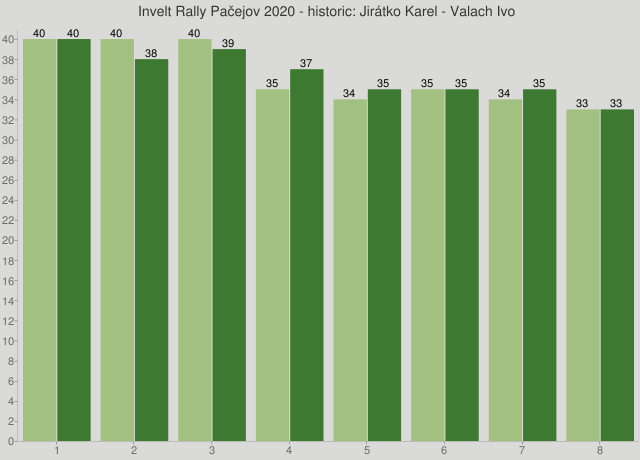 Invelt Rally Pačejov 2020 - historic: Jirátko Karel - Valach Ivo