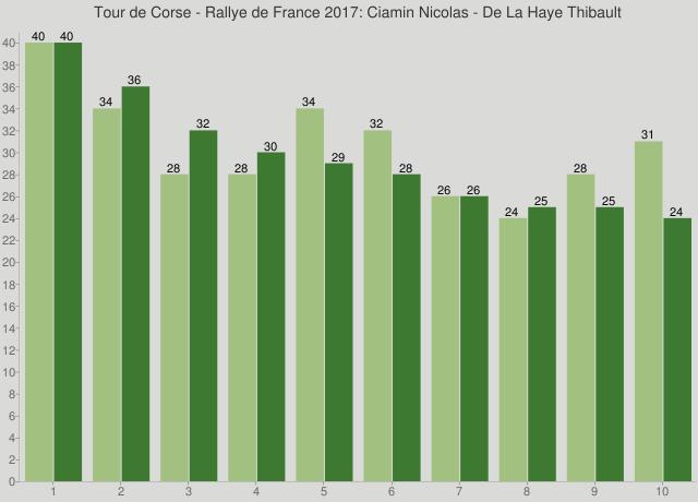 Tour de Corse - Rallye de France 2017: Ciamin Nicolas - De La Haye Thibault