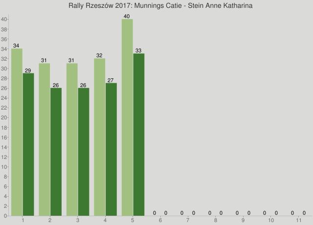 Rally Rzeszów 2017: Munnings Catie - Stein Anne Katharina