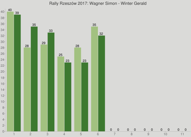 Rally Rzeszów 2017: Wagner Simon - Winter Gerald
