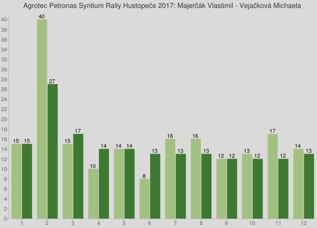 Agrotec Petronas Syntium Rally Hustopeče 2017: Majerčák Vlastimil - Vejačková Michaela