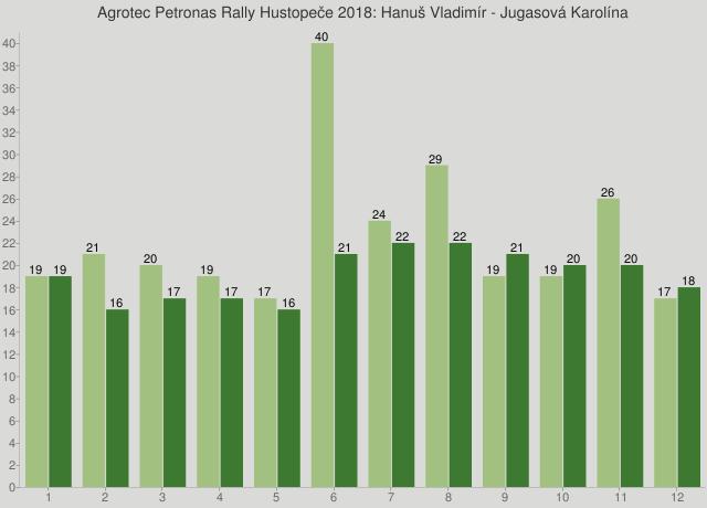 Agrotec Petronas Rally Hustopeče 2018: Hanuš Vladimír - Jugasová Karolína